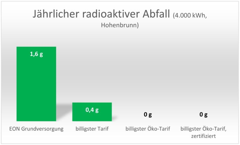 Vergleich radioaktiver Abfall