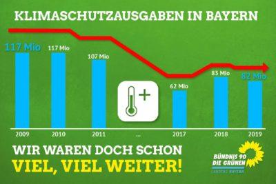 Grafik Klimaschutzausgaben Bayern