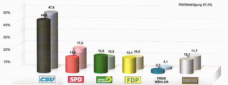 Veränderung gegenüber der letzten Bundestagswahl