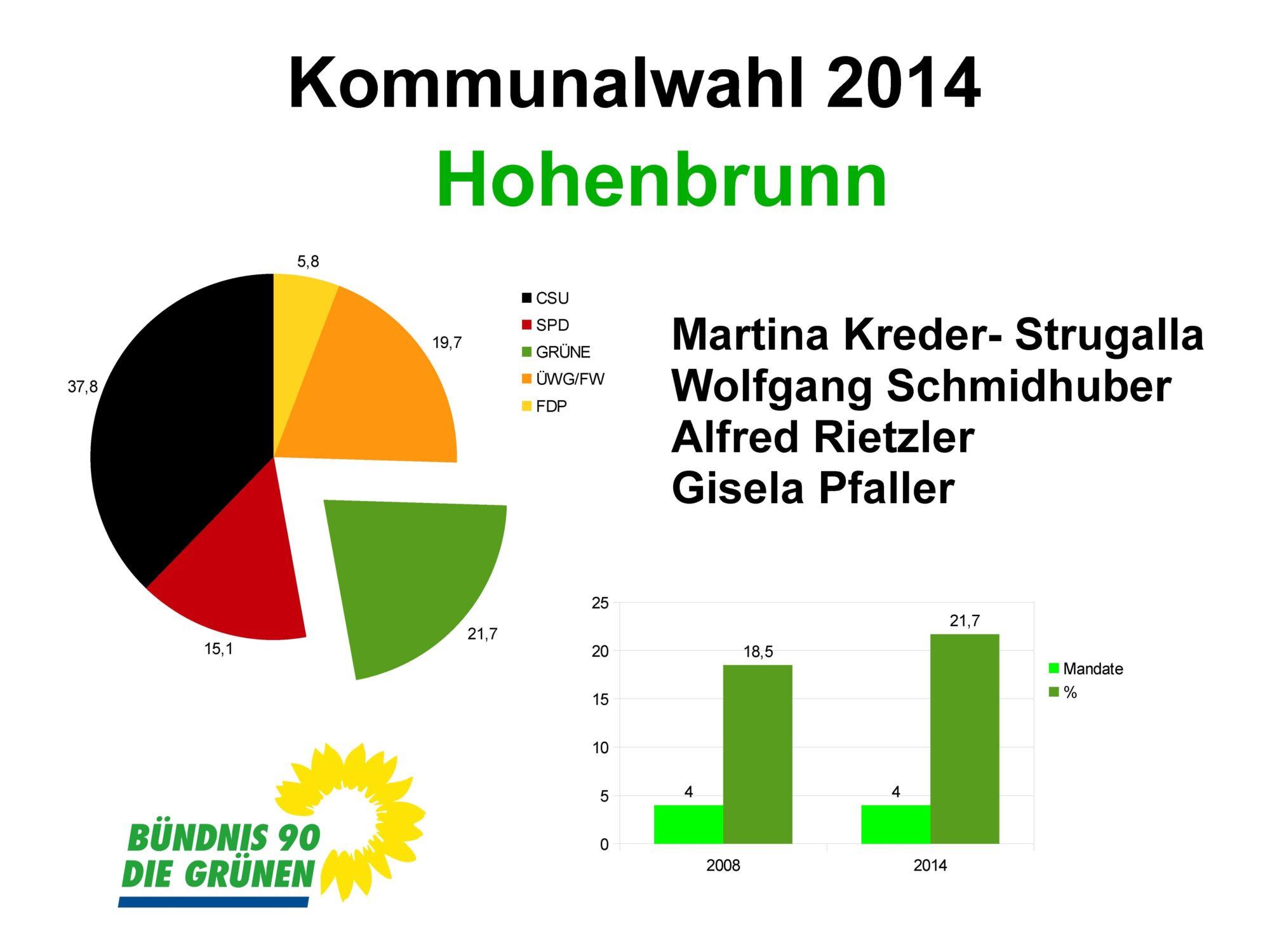 Wahlergebnis Hohenbrunn Kommunalwahl 2014