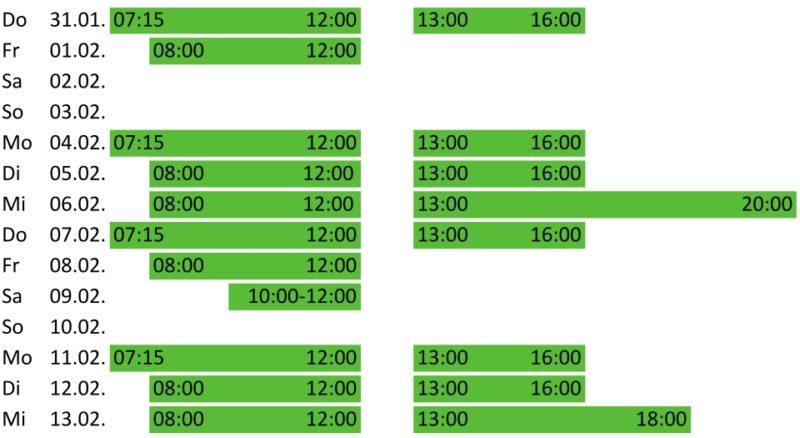 Grafik Eintragungszeiten Hohenbrunn