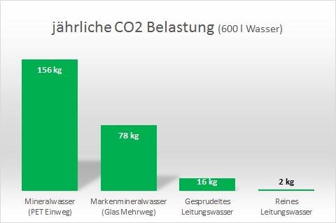 Tabelle CO2 Belastung