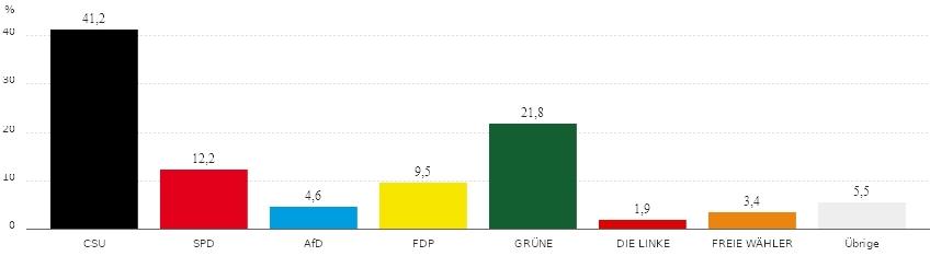 210926_BundestagswahlHohenbrunnErststimmen