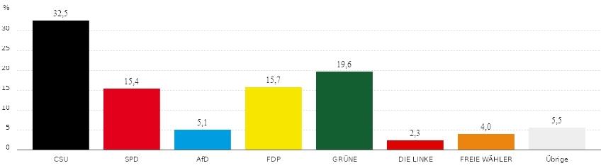 210926_BundestagswahlHohenbrunnZweitstimmen